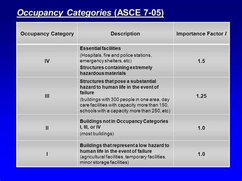 seismic design criteria version 1 7 chapter 11 seismic design criteria download pdf
