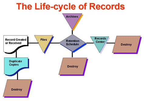 Maricopa Records Records Management Cycle Diagram Best Free Home Design Idea Inspiration