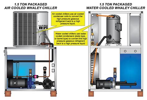 What Is A Chiller Air Conditioning System by What S The Difference Between A Water Cooled Chiller And