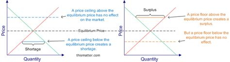 Price Floor And Price Ceiling by Ellie S Eco 105 Archived Resources Depaul Supplemental