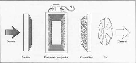 Elektromagnetika Teknologi penerapan elektrostatis dalam kehidupan sehari hari