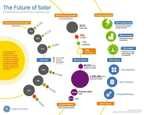 creative and the electric utility of the future books why ought to we use solar power gram0den