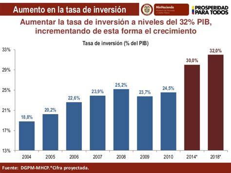 aumento anual en las mesadas pensionales en colombia 2016 avances y metas de la econom 237 a colombiana