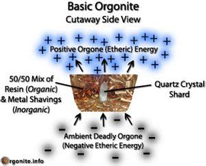 healing pyramid energy pdf orgone device orgone healing devices