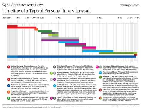 timeline flowchart template what to expect from a personal injury lawsuit
