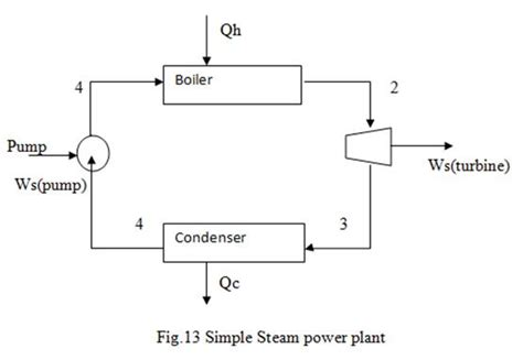 single cycle steam turbine power plant zeroco2 famous boiler steam cycle gallery electrical circuit