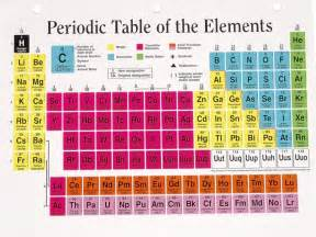 new superheavy element to enter periodic table