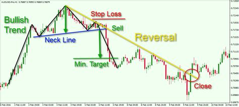 trading pattern head and shoulders head and shoulders pattern forex trading ryfanumakip web
