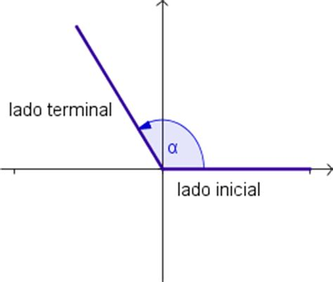 angulos en el plano cartesiano matematicas ii investigaciones parcial 2 circulo unitario