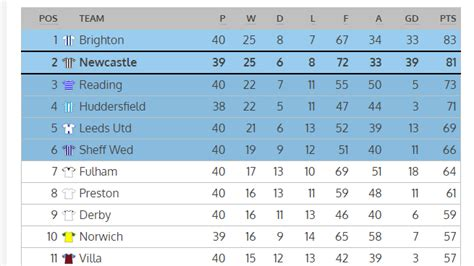 The Chionship Table by Chionship Table After Tuesday Results Newcastle In