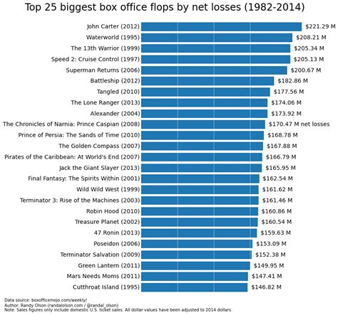 Top Box Office 2014 by The Box Office Booms And Busts Since 1982