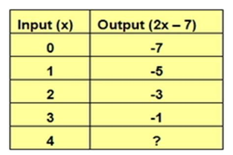 input output tables for function read algebra