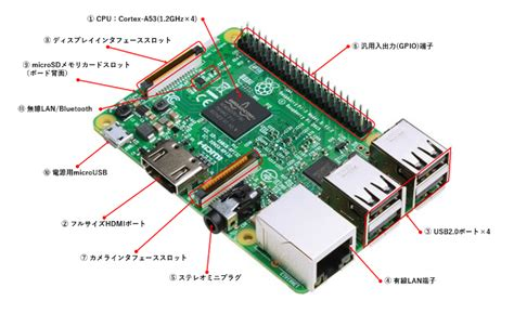 Tutorial From 0 To 1 Raspberry Pi And The Of Things raspberry pi 入門 1 最適な機材を準備する