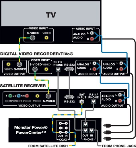 home theater diagram home theater systems wiring diagrams mobile home anchoring