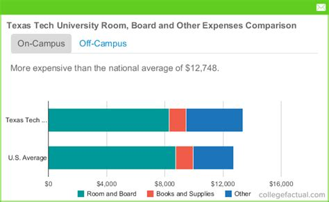 scholarships for room and board tech room board costs dorms meals other expenses