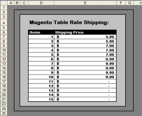 magento ecommerce magento shipping rates customer