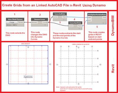 tutorial revit dynamo create revit grids from an imported linked autocad file