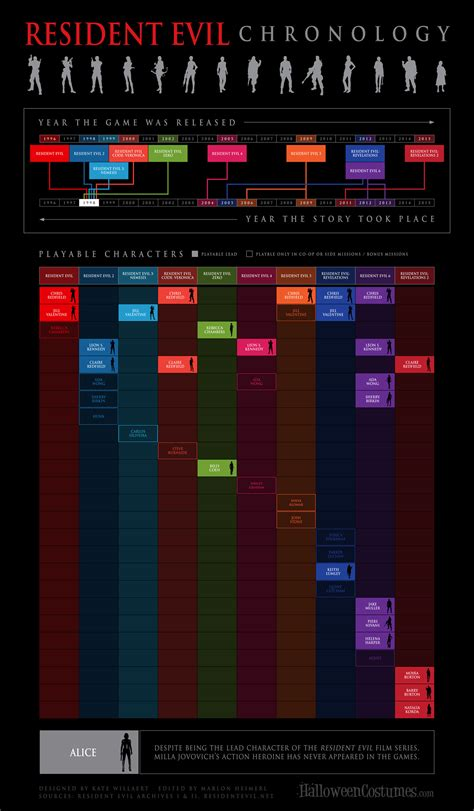 serial 8745 matreshki 2 season resident evil timeline infographic and playable characters