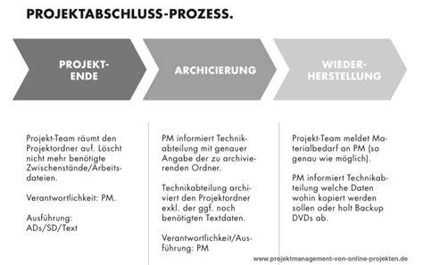 Bewerbungsgesprach Fragen Katalog Projektabschluss Prozess Welche Aufgaben M 252 Ssen M 252 Ssen