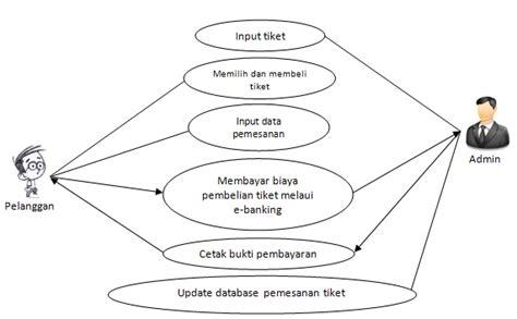 membuat use case online analisis perancangan dan pengujian sistem informasi