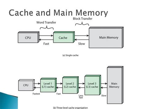 ram and cache memory what is difference between cache memory and memory