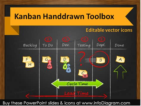theme definition agile kanban project management toolbox ppt icons boards