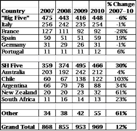 countries of southern hemisphere marketing strategies of the southern hemisphere wine