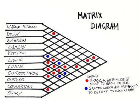 matrix diagram image gallery matrix architectural