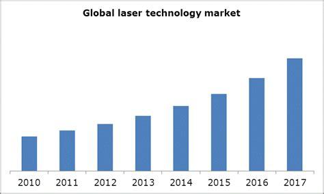 diode laser market laser technology market co2 laser diode laser market 2012 2017 research report