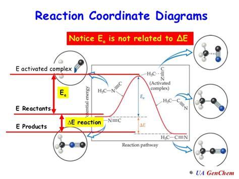 reaction coordinate diagram lect w3 152 d2 arrhenius and catalysts alg 1