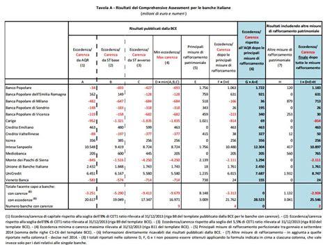 stress test banche tre miliardi per salvare le banche italiane