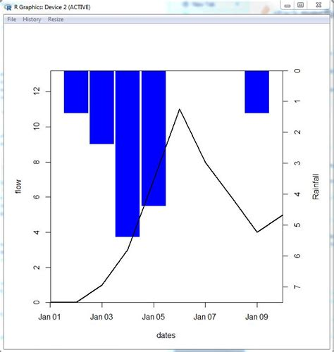 R Drawing Graphs by Ggplot2 How To Draw Rainfall Runoff Graph In R Using