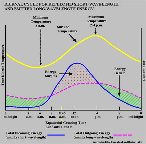 pattern of thermal energy an urban heat island washington d c part i