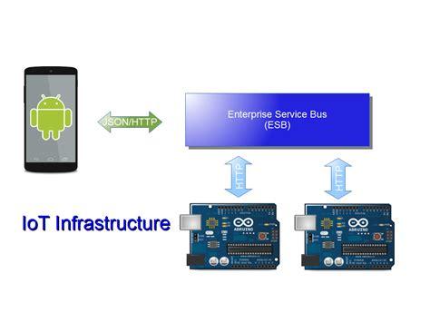 arduino iot tutorial arduino android esb dzone iot