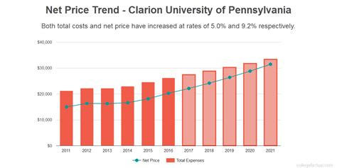 Clarion Of Pennsylvania Mba Cost by Clarion Of Pennsylvania Costs Find Out The Net