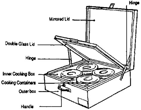 solar oven diagram solar cooker labelled diagram periodic diagrams science