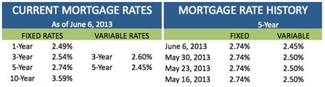 house loan rate of interest current house loan interest rates 28 images current 30 year mortgage rates finance