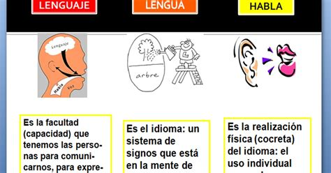novedad 2011 lengua y lenguaje lengua y habla lenguaje lengua y habla