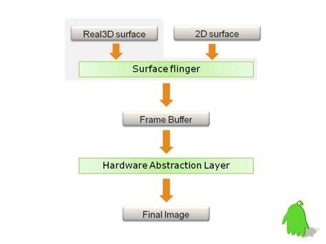android graphics gglassembler gglassembler codeflingers jit assemblercodeflingers