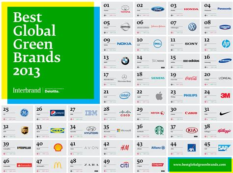 best global brands toyota dominates interbrand s global green brands report
