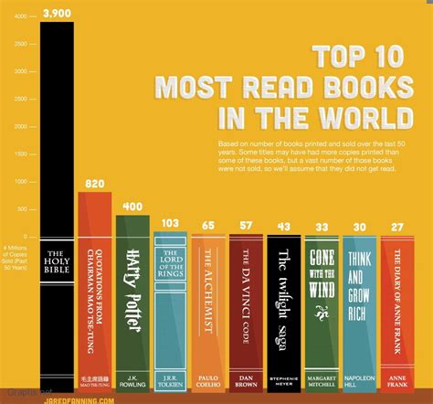 the common books world s 10 popular books sold in last 50 years