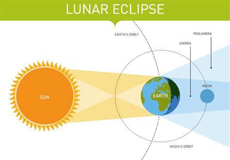 lunar eclipse diagram image gallery lunar eclipse drawing