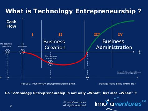 Mba In Management Of Technology Entrepreneurship And Innovation by Innovation And Entrepreneurship
