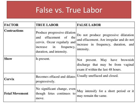 signs of labor physiology of labor