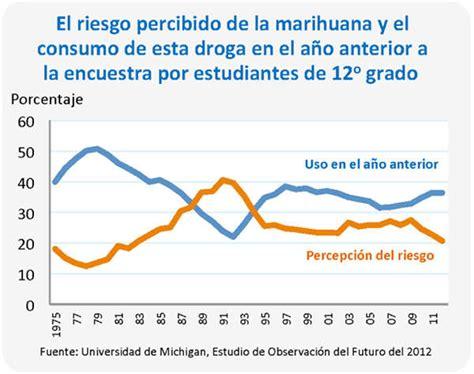 Mba Y Las Tendencias En El Mundo De Los Negocios by Drugfacts Tendencias De Los Estudiantes De La Secundaria