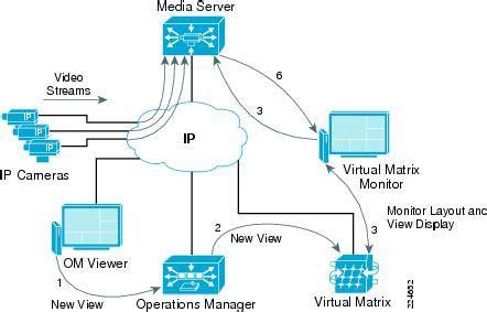 video surveillance layout ip video surveillance design guide planning and design