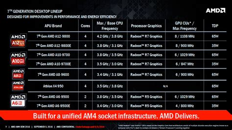 Amd Am4 Bristol 7th Amd Pro A10 9700 Apu amd tackles the intel i3 chips with ryzen 3 cpu family