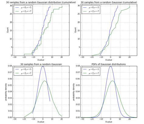 Math Ceil Python by Cumulative Distribution Plots Python Stack Overflow