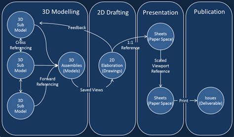 3d modeling workflow dv workflow 3d model to drawing to sheet aecosim