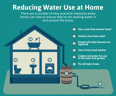 water conservation at home fix